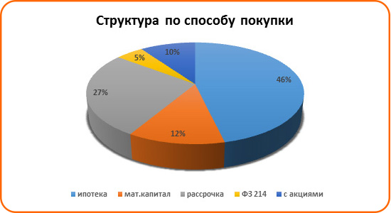 Спрос на льготную ипотеку вырос в Ростове - фото 3