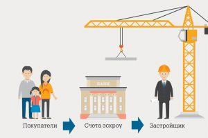 Отменят ли договоры участия в долевом строительстве после введения эскроу-счетов?