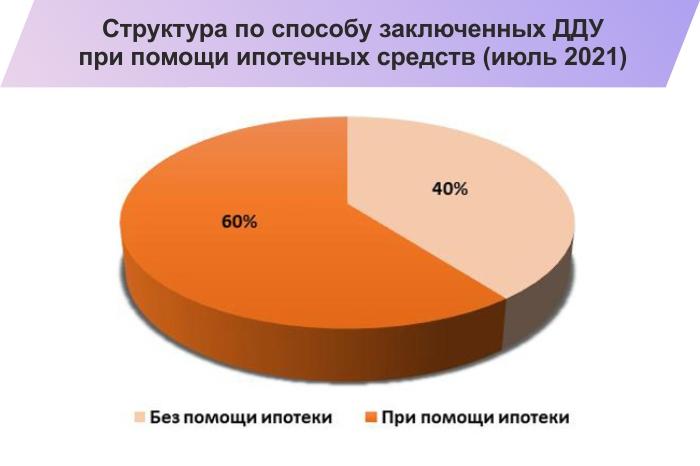 Продление программы льготной ипотеки в июле вернуло спрос на новостройки в Ростове