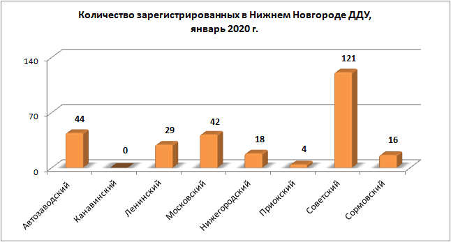На 46,9 % меньше «долевых» сделок с новостройками зафиксировано в январе в Нижегородской области