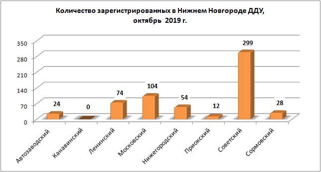 На 42,9% меньше «долевых» сделок с новостройками зафиксировано в октябре в Нижегородской области - фото 2